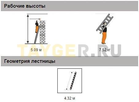 Алюминиевая приставная лестница 15 ступеней Эйфель ПЛ 82-15 Классик Рабочая высота параметры