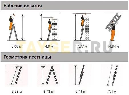 Лестница двухсекционная Эйфель ГРАНИТ 2х14 ступеней рабочая высота и геометрия