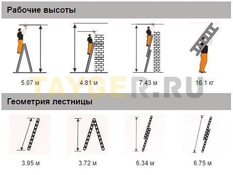 Лестница двухсекционная Эйфель ПРЕМЬЕР 2x14 ступеней Рабочая высота