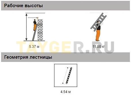 Лестница приставная 16 ступеней Эйфель КОМФОРТ-ПРОФИ односекционная Рабочая высота параметры