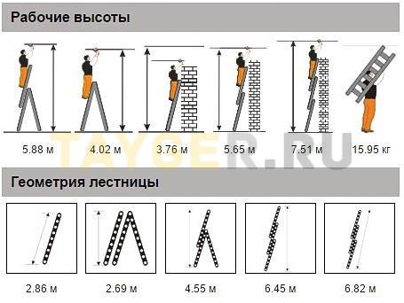 Лестница трехсекционная Эйфель Гранит 3х10 ступеней рабочая высота и геометрия