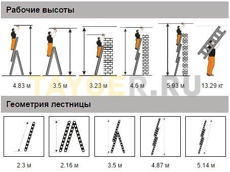 Лестница трехсекционная Эйфель Гранит 3х8 ступеней рабочая высота и геометрия