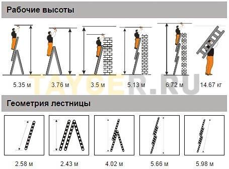 Лестница трехсекционная Эйфель Гранит 3х9 ступеней рабочая высота и геометрия